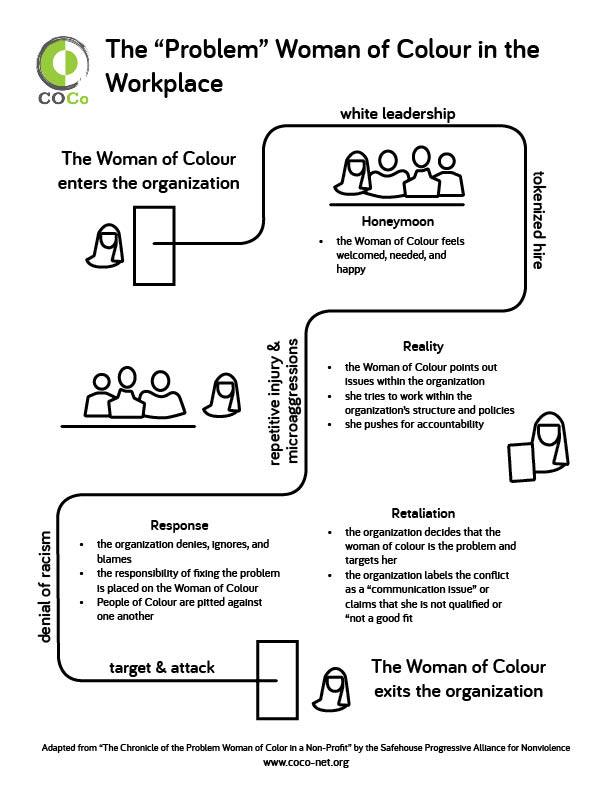 the problem woman of color in the workplace